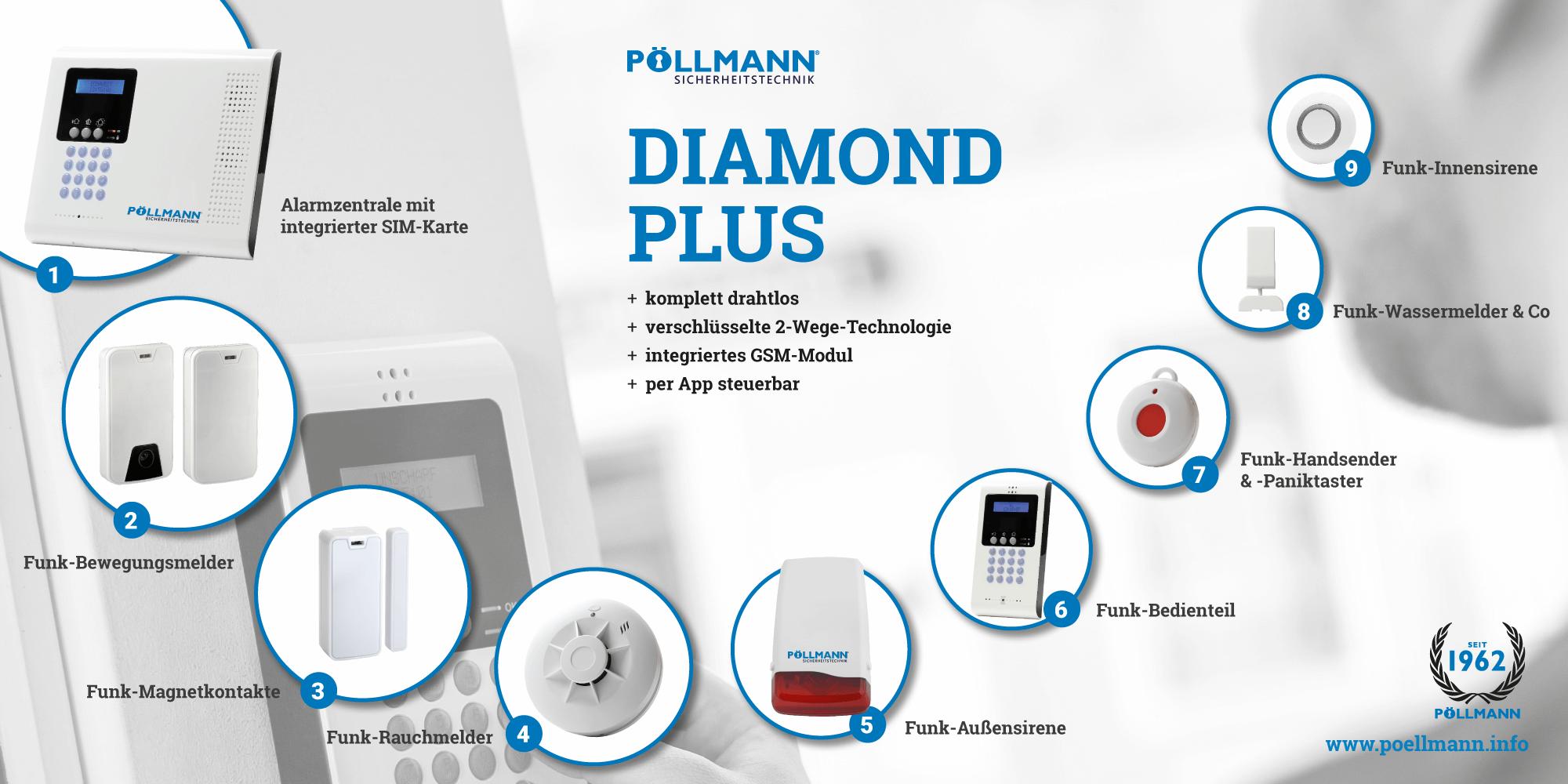 Alarmanlage Diamond Plus - Komponentenübersicht