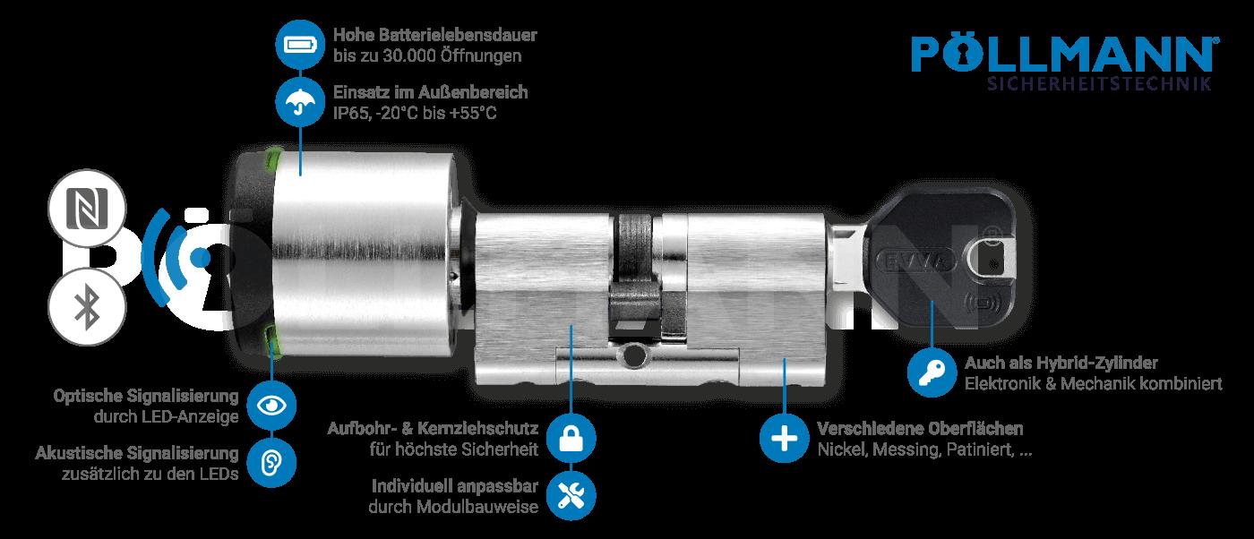 AirKey-Zylinder im Detail